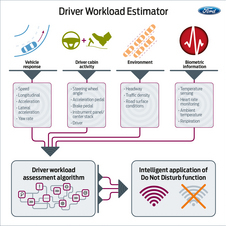 The sensors take information from multiple sensors to decide what the driver needs